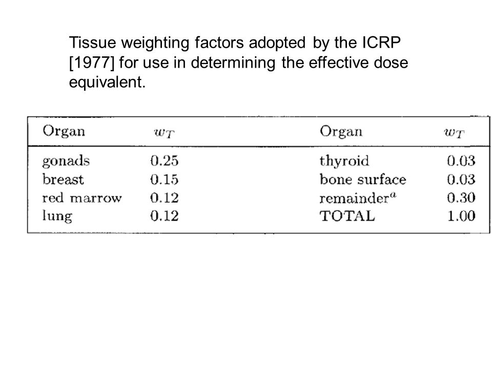 Tissue weighting factors adopted by the ICRP [1977] for use in determining the effective dose equivalent.